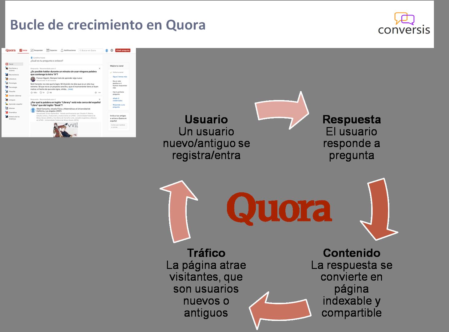 Bucle de crecimiento en Quora