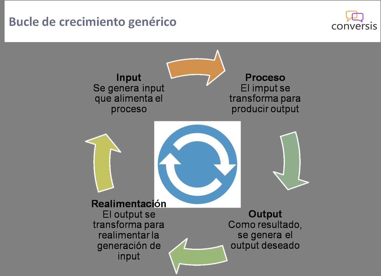 Bucle de crecimiento genérico