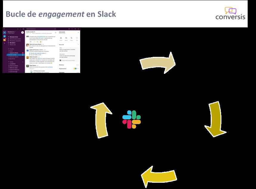 Bucle de engagement en Slack