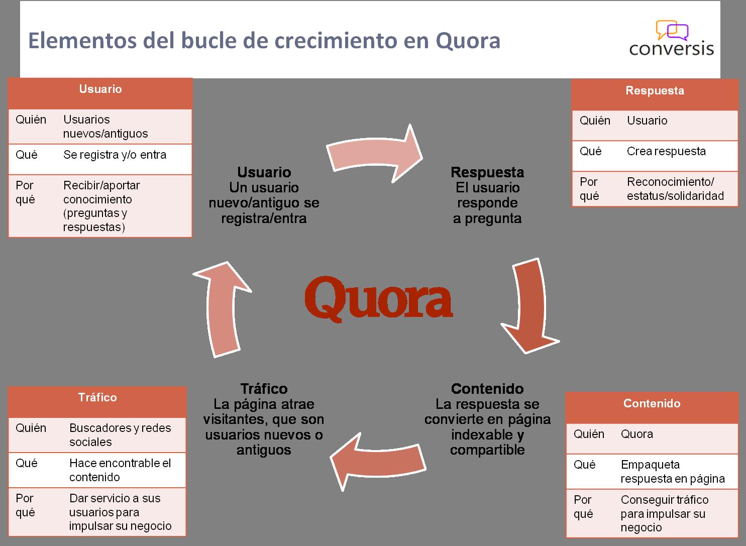 Elementos del bucle de crecimiento en Quora