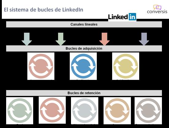 Sistema bucles LinkedIn