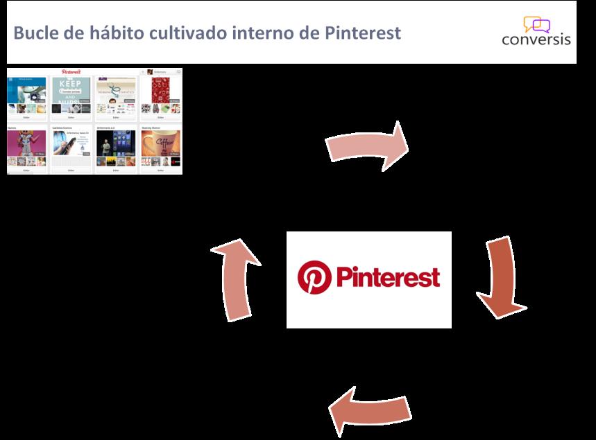 Bucle de hábito cultivado interno de Pinterest