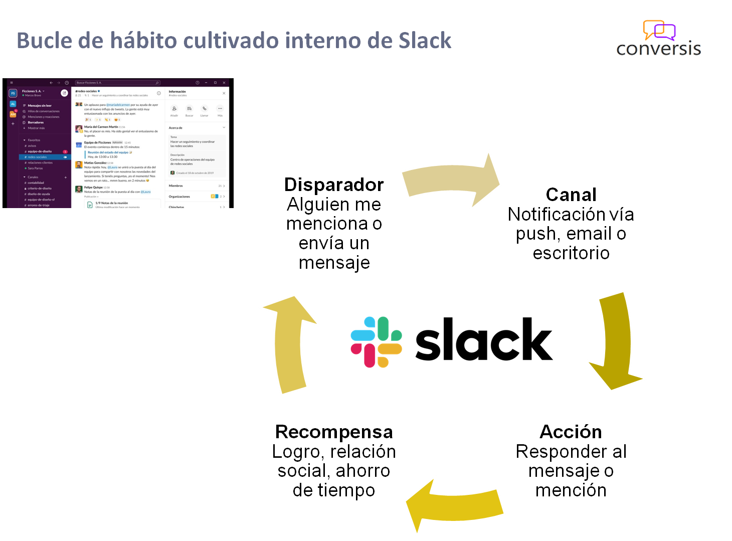 Bucle de hábito cultivado interno de Slack