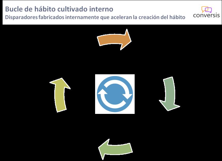 Bucle de hábito cultivado interno