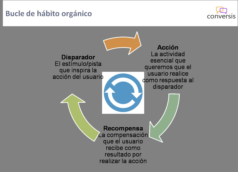 Bucle de hábito orgánico