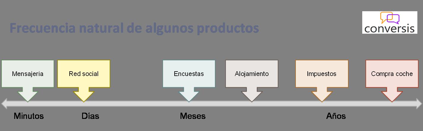 Frecuencia natural de productos