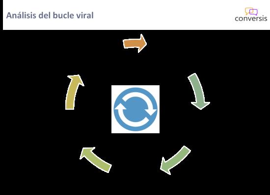 Análisis del bucle viral