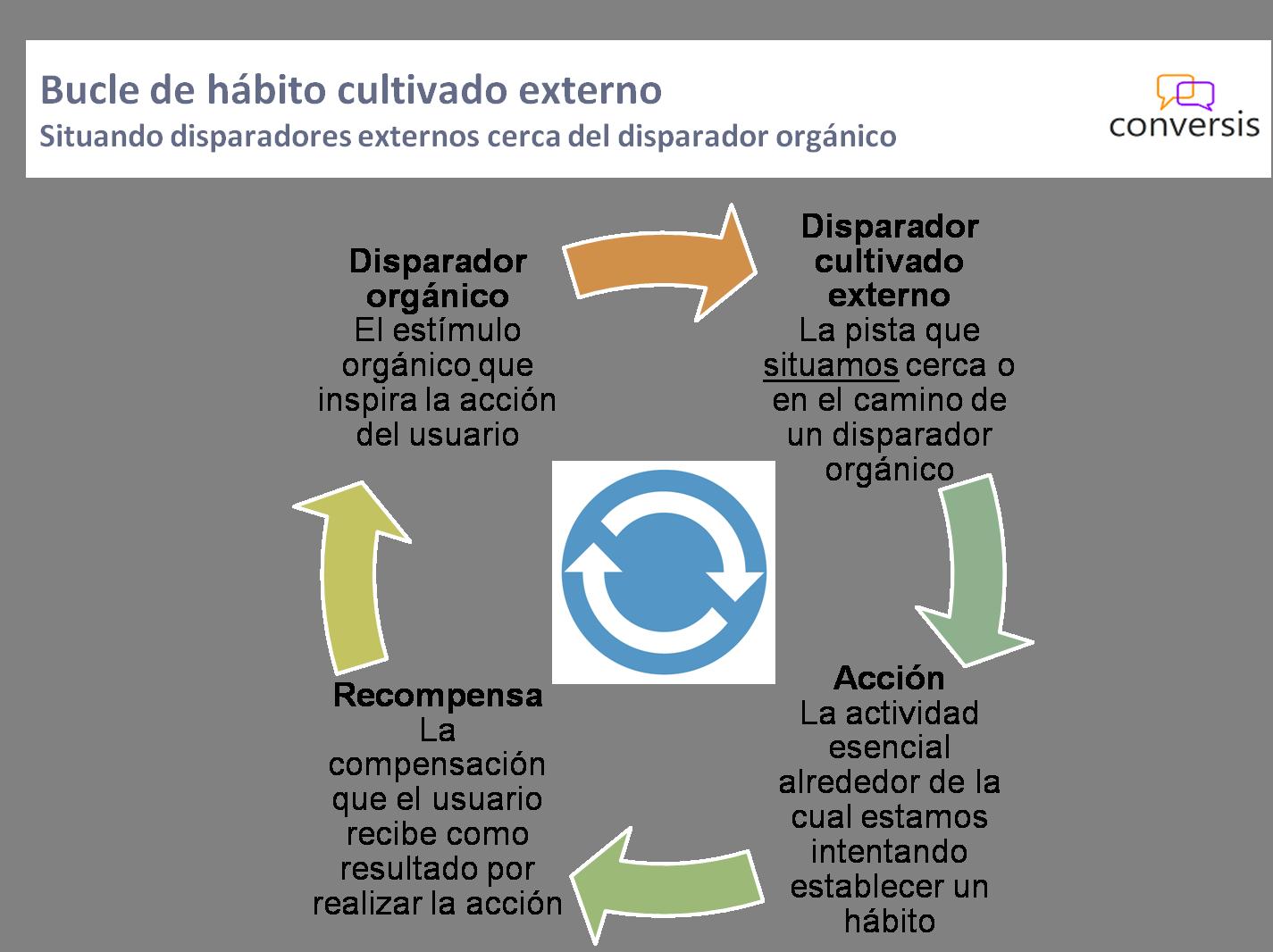 Bucle de hábito cultivado externo
