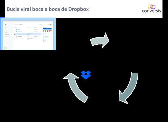Bucle viral boca a boca de Dropbox