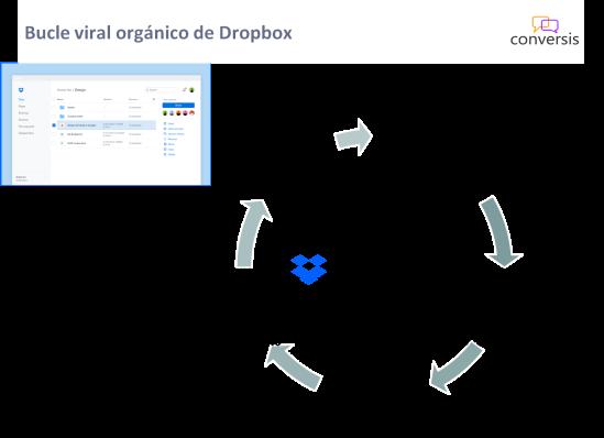 Bucle viral orgánico de Dropbox